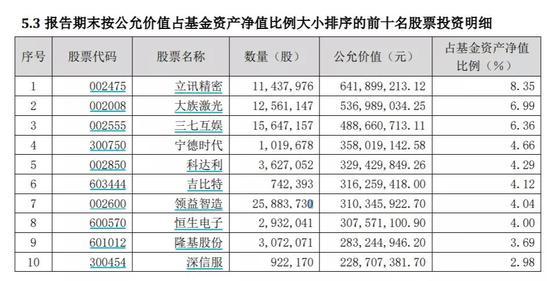 3个月仓位猛打至90%:袁芳、李晓星等知名基金经理调仓动向曝光