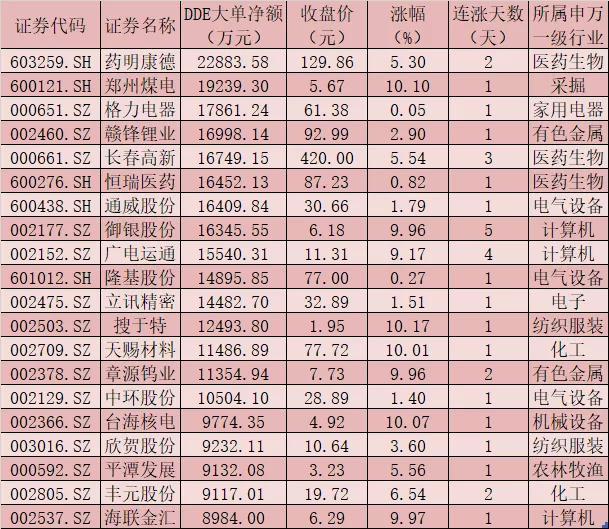 每日复盘:A股三大指数震荡分化 沪深两市合计成交额6759亿元