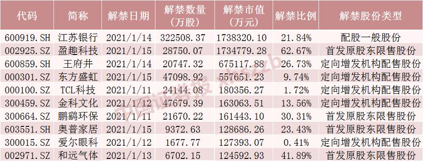 下周600亿解禁潮来了 注意这3只个股流通盘将增加超1倍(附名单)