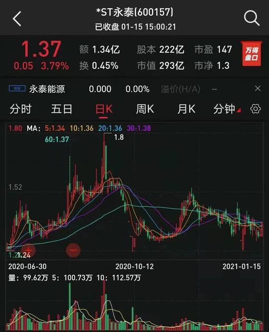 """31万股东嗨了:*ST永泰成功""""摘星"""" 业绩大增30倍"""