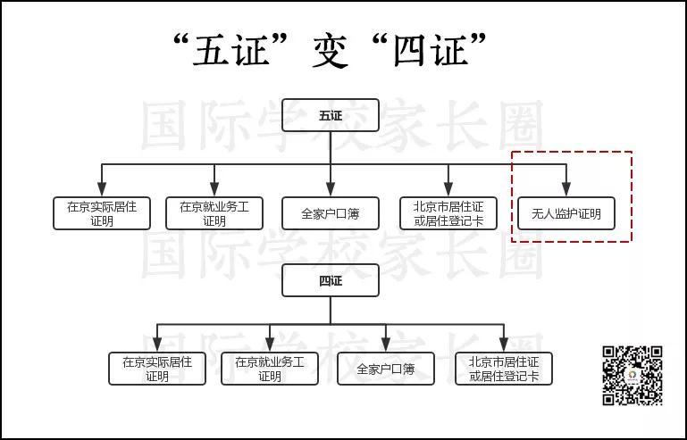 """2019年起,北京非京籍适龄儿童入学""""五证""""变""""四证"""" 国际学校家长圈制图"""
