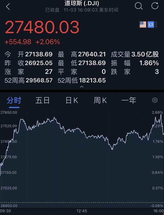 """美国大选""""尘埃落定""""?决战日美股全线大涨 道指飙"""