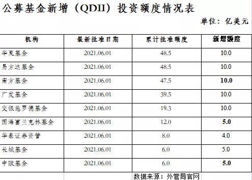 又有超100亿美元QDII额度来了 海外投资如何布局?