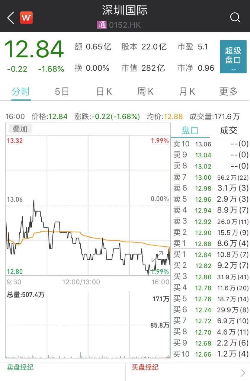 苏宁易购战投方确定 深圳国资148亿洽购23%股份