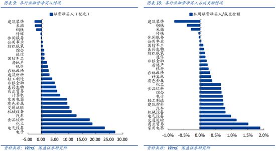 国盛策略:融资余额持续回暖 解禁压力明显抬升