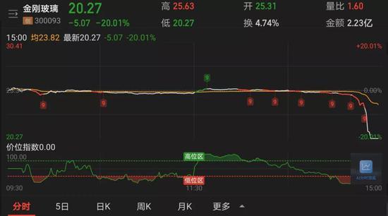"""尾盘闪崩遭20%跌停:金刚玻璃4个月曾涨270% 股民担心遇到""""杀猪盘"""""""