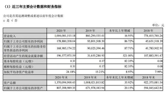 沃华医药净利增长87%:拟10派2.6元 股价已提前反应