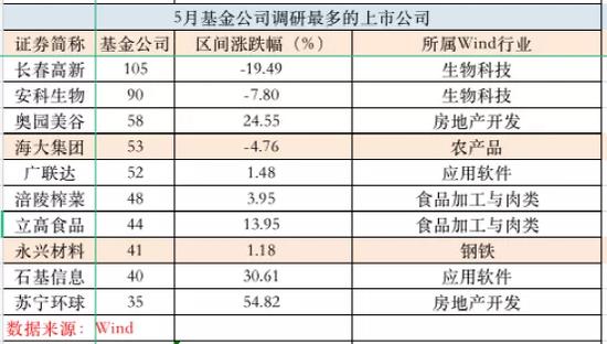 谢治宇、刘彦春、李元博、冯明远等明星基金经理最新调研股曝光
