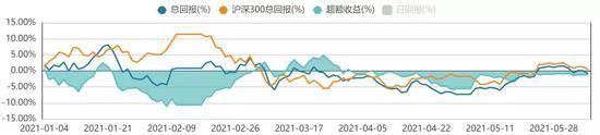 方证视点:滞胀风险较低 大盘重启升势