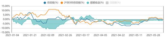 方证视点:内外流动性仍无忧 回调不改上升趋势