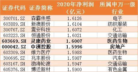 1900家上市公司忙一年 不如郑爽拍77天电影赚得多?