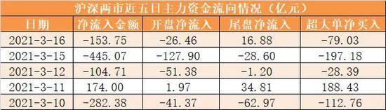 两市资金净流出154亿元 龙虎榜机构抢筹南网能源等12股