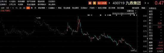调查两年终出结果:操纵股价 九鼎集团控股股东被罚没6亿