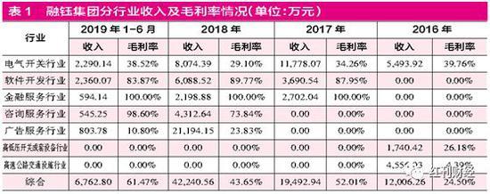 澳门威尼斯人信誉怎么样,Spirit航空2019财年三季报(累计)归母净利润2.54亿美元 同比增加298.11%