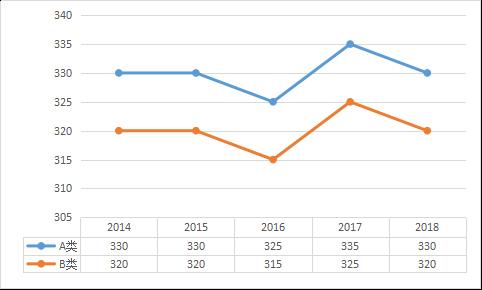 经济学近五年考研分数线趋势图 2014 2018