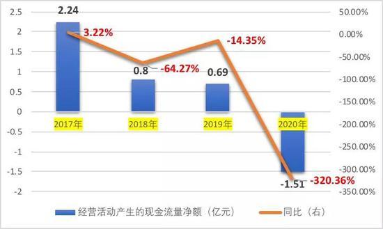 年亏2.6亿后Q1预亏0.48亿 全聚德归母净利重挫686%资金承压