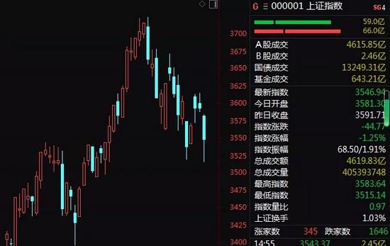 发生了什么?A股突然深调!3大因素显现,后市怎么走?