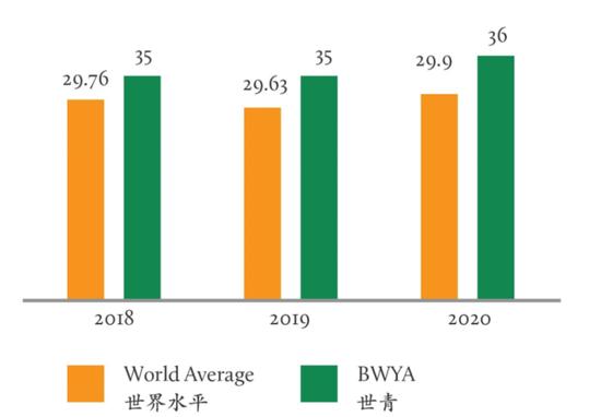 2020年IB成绩汇总 满分的学霸在哪所国际学校