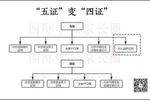"""非京籍想进国际学校 """"五证""""变""""四证""""意味着什么"""