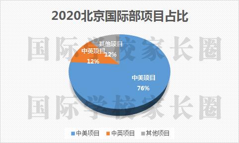 北京公办学校国际班招生人数再增长 三年涨幅超40%