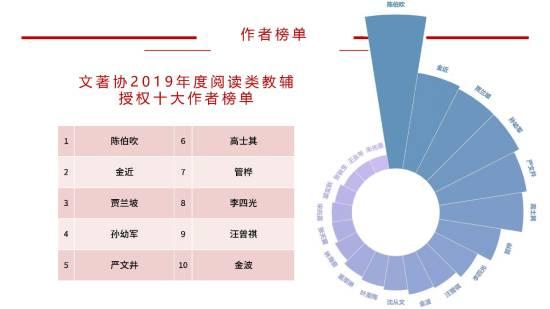 小学教辅十大排行榜_最易被误读的十大职业排行榜:公务员夺冠