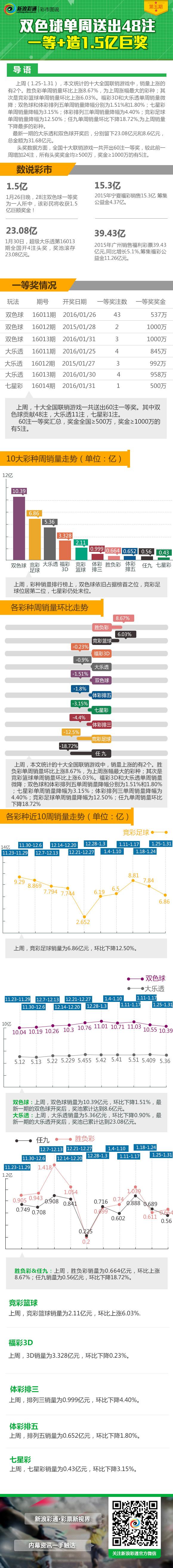 彩市图说第5期:双色球单周出48注一等+1.5亿巨奖