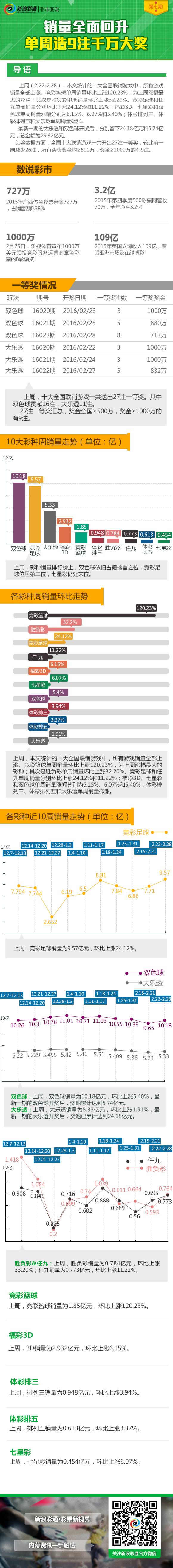 彩市图说第7期:销量全面回升+单周造9注千万大奖