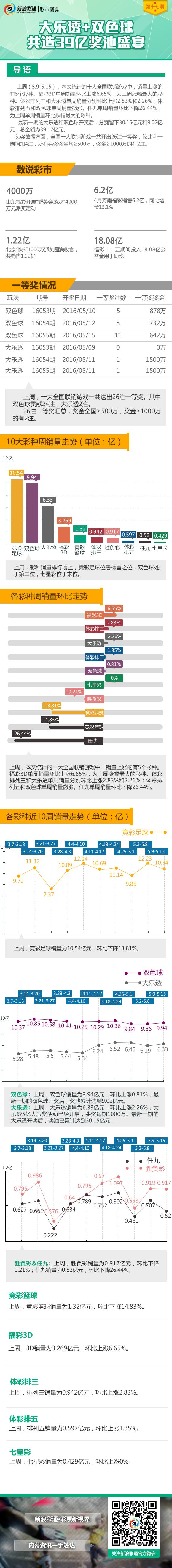 彩市图说第17期:大乐透+双色球共造39亿奖池盛宴