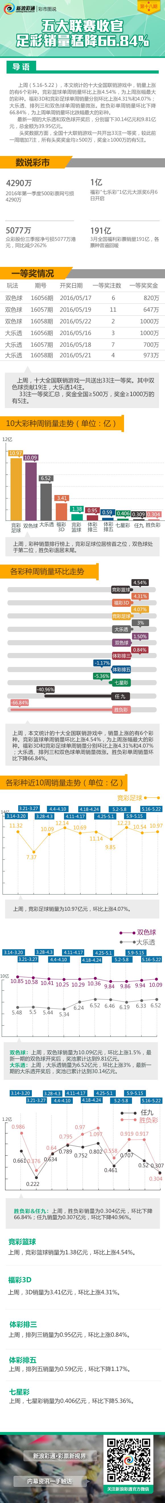 彩市圖說第18期:五大聯賽收官 足彩銷量猛降66.84%