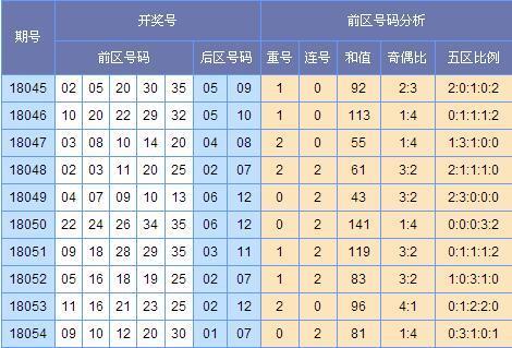 (此图表来源:http://tubiao.17mcp.com.gay010.cn/Dlt/ChuhaoTezheng-30.html)