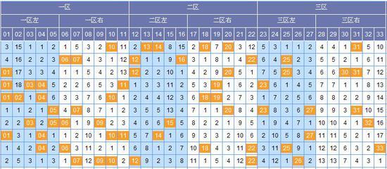图表来源:http://tubiao.17mcp.com/Ssq/Hongqiu3FenquZs-10.html