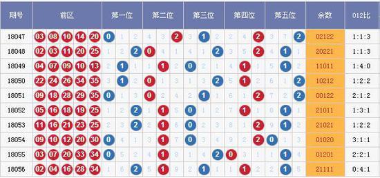 (图表来源:http://tubiao.17mcp.com/Dlt/201Zs_qian-10.html)