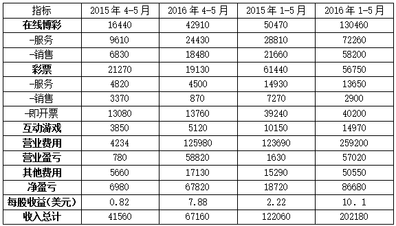 SG公司2016年前5个月财报 (单位:万美元)