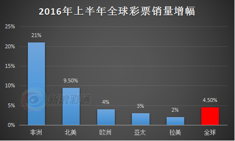 【彩数】全球彩票销量上半年增幅4.5% 非洲增幅21%
