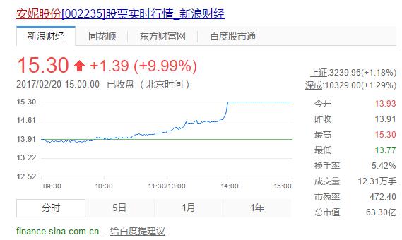 快讯:安妮股份涨停 拉动彩票概念股上涨