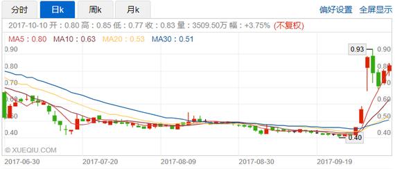 众彩与腾讯云达成战略合作  股价暴涨56%