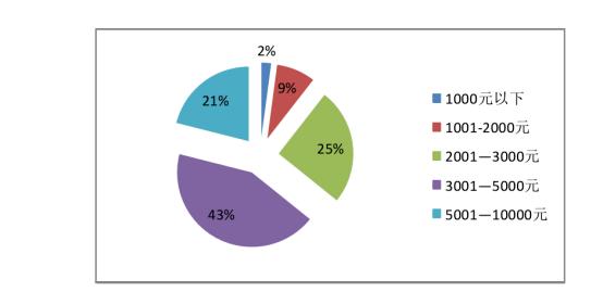"""(2016年""""手机在线""""用户收入分布)"""