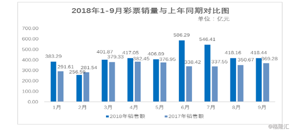 9月全国销售彩票418.44亿元 同比增长13.3%