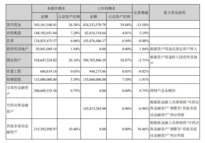 鸿博股份、华彩控股发布半年报,营收皆降亏损收窄