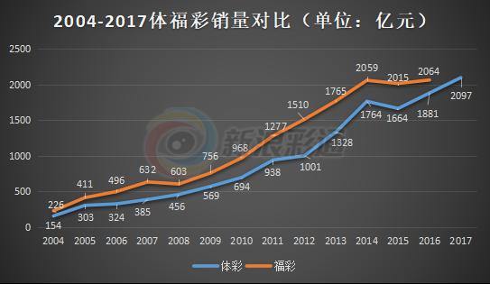 2017体彩销量创新高突破2000亿大关