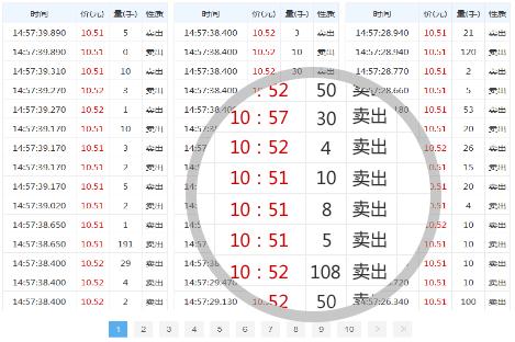 新浪财经沪深Level2介绍