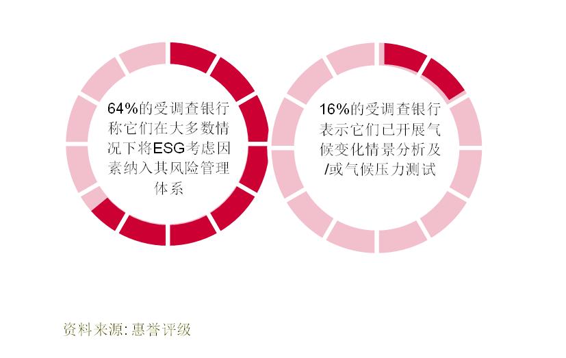全球银行风险管理ESG调研结果