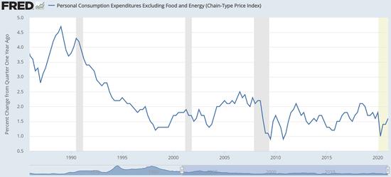 """美联储最爱的通胀指标今晚发布 资本市场面临""""裁决时刻"""""""