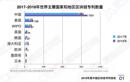 """中国领跑全球区块链专利申请 """"跑马圈地""""图什么?"""