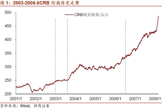 招商宏观刘亚欣:商品价格上涨 美联储会加速收紧吗?