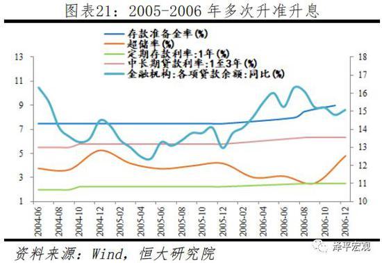 3.3  2007年一季度至2008年三季度(适度从紧)