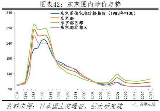 3 结论:大都市圈房产跑赢印钞机,构建居住导向的中国新住房制度