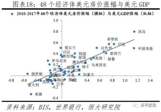 2 一国内部哪个区域房价涨幅最大:人口流入的大都市圈
