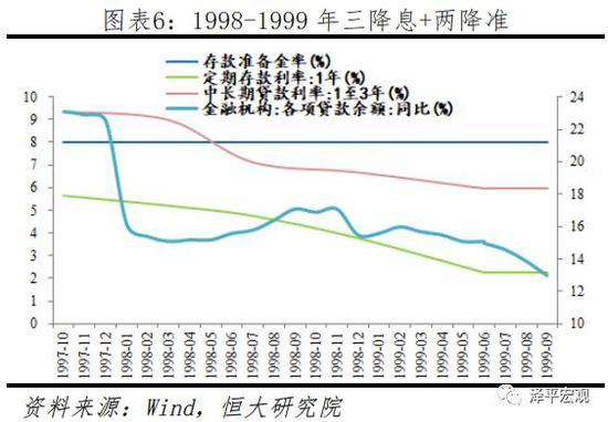 2.2  1999年四季度至2001年二季度(稳健偏紧)