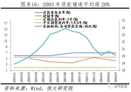 3.2  2004年二季度至2006年四季度(稳健偏紧)